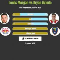 Lewis Morgan vs Bryan Oviedo h2h player stats