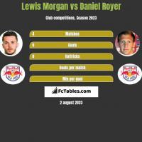 Lewis Morgan vs Daniel Royer h2h player stats