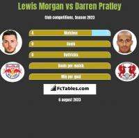 Lewis Morgan vs Darren Pratley h2h player stats