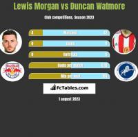 Lewis Morgan vs Duncan Watmore h2h player stats