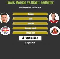 Lewis Morgan vs Grant Leadbitter h2h player stats