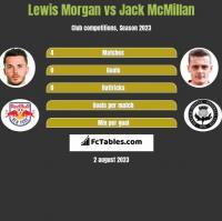 Lewis Morgan vs Jack McMillan h2h player stats