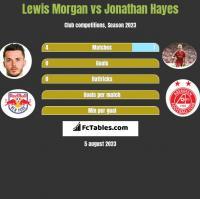 Lewis Morgan vs Jonathan Hayes h2h player stats