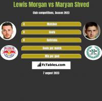 Lewis Morgan vs Maryan Shved h2h player stats
