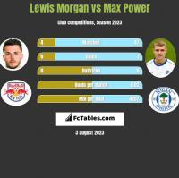 Lewis Morgan vs Max Power h2h player stats