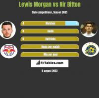 Lewis Morgan vs Nir Bitton h2h player stats