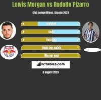 Lewis Morgan vs Rodolfo Pizarro h2h player stats