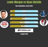 Lewis Morgan vs Ryan Christie h2h player stats