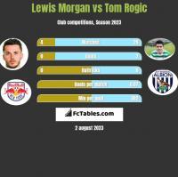 Lewis Morgan vs Tom Rogic h2h player stats