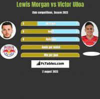 Lewis Morgan vs Victor Ulloa h2h player stats