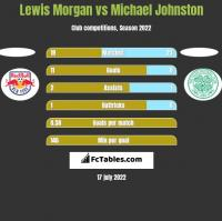 Lewis Morgan vs Michael Johnston h2h player stats