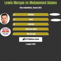 Lewis Morgan vs Mohammed Adams h2h player stats