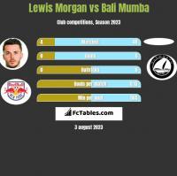 Lewis Morgan vs Bali Mumba h2h player stats