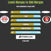Lewis Morgan vs Albi Morgan h2h player stats