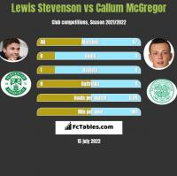 Lewis Stevenson vs Callum McGregor h2h player stats