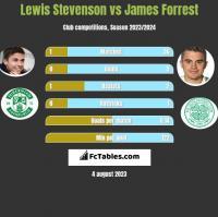 Lewis Stevenson vs James Forrest h2h player stats