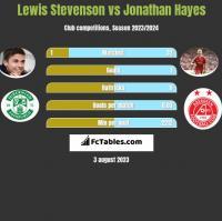 Lewis Stevenson vs Jonathan Hayes h2h player stats