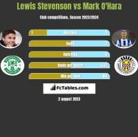 Lewis Stevenson vs Mark O'Hara h2h player stats