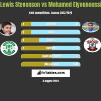Lewis Stevenson vs Mohamed Elyounoussi h2h player stats