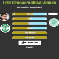 Lewis Stevenson vs Michael Johnston h2h player stats