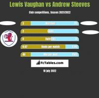 Lewis Vaughan vs Andrew Steeves h2h player stats