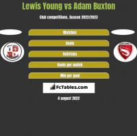 Lewis Young vs Adam Buxton h2h player stats