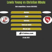 Lewis Young vs Christian Mbulu h2h player stats