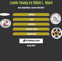 Lewis Young vs Elliott L. Ward h2h player stats