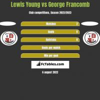 Lewis Young vs George Francomb h2h player stats