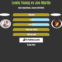 Lewis Young vs Joe Martin h2h player stats