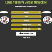 Lewis Young vs Jordan Tunnicliffe h2h player stats