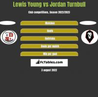 Lewis Young vs Jordan Turnbull h2h player stats