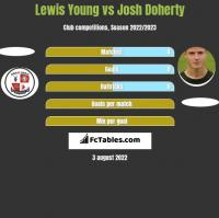 Lewis Young vs Josh Doherty h2h player stats
