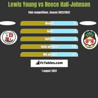 Lewis Young vs Reece Hall-Johnson h2h player stats