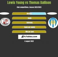 Lewis Young vs Thomas Dallison h2h player stats