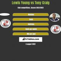 Lewis Young vs Tony Craig h2h player stats