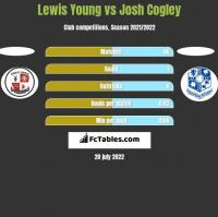 Lewis Young vs Josh Cogley h2h player stats