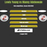 Lewis Young vs Manny Adebowale h2h player stats