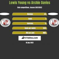 Lewis Young vs Archie Davies h2h player stats