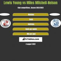 Lewis Young vs Miles Mitchell-Nelson h2h player stats