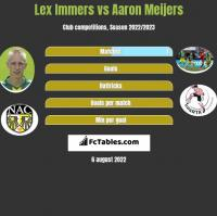 Lex Immers vs Aaron Meijers h2h player stats