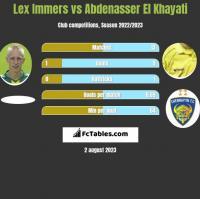 Lex Immers vs Abdenasser El Khayati h2h player stats