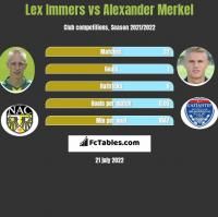 Lex Immers vs Alexander Merkel h2h player stats