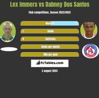 Lex Immers vs Dabney Dos Santos h2h player stats