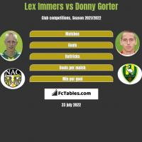Lex Immers vs Donny Gorter h2h player stats