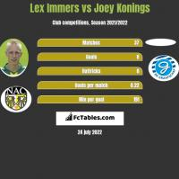 Lex Immers vs Joey Konings h2h player stats