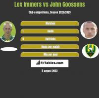 Lex Immers vs John Goossens h2h player stats