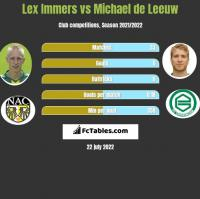 Lex Immers vs Michael de Leeuw h2h player stats