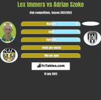 Lex Immers vs Adrian Szoke h2h player stats