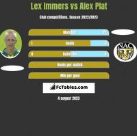 Lex Immers vs Alex Plat h2h player stats